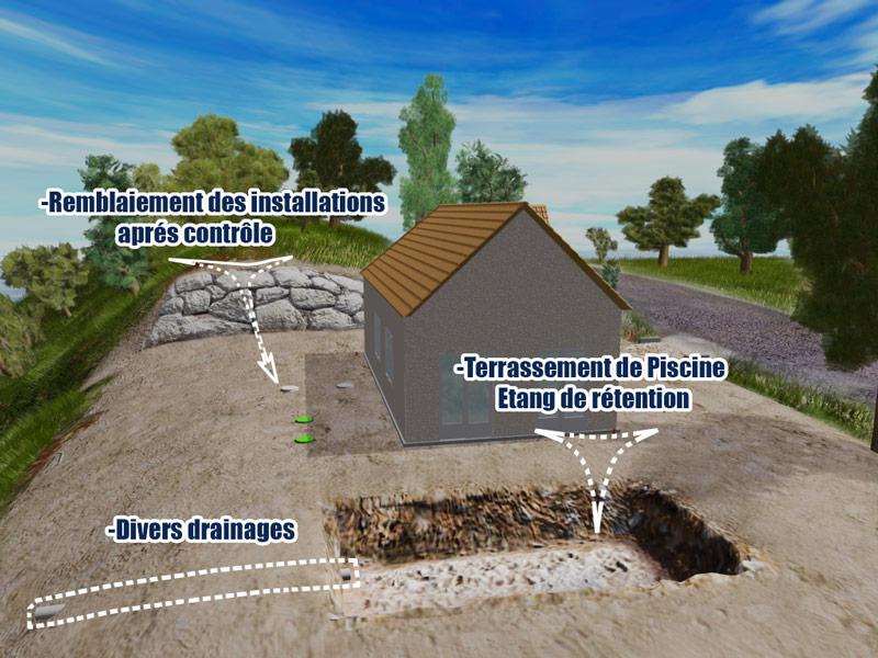 Terrassement dans le secteur de brive la gaillarde for Drainage piscine